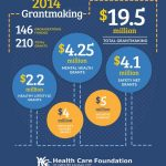HCF's Grantmaking in 2014