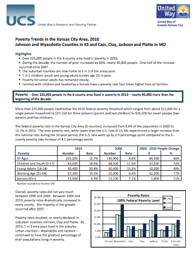 Poverty Trends in the Kansas City Area, 2010