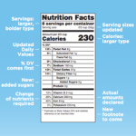 Food Labels Get New Look, but Educators Still Have Work to Do on Health Literacy in Diets