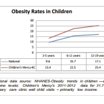 Obesity Rates Jump Once Children Start School, But There's a Solution