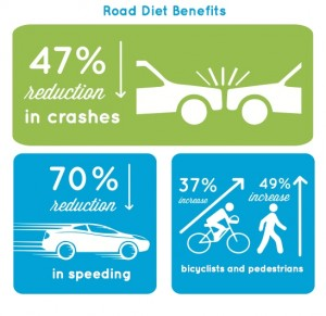 Road diet benefits include a reduction of crashes and speeding, as well as an increase of pedestrians and cyclists using the roads.