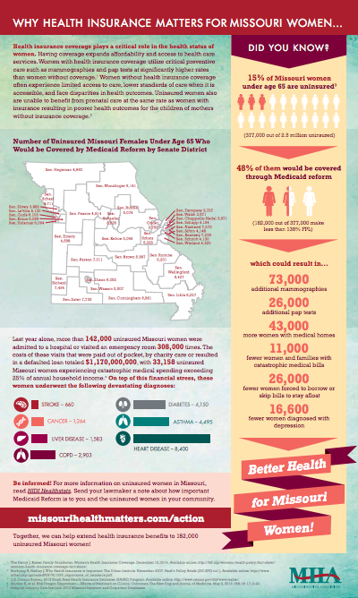 Why Health Insurance Matters for Missouri Women (infographic)