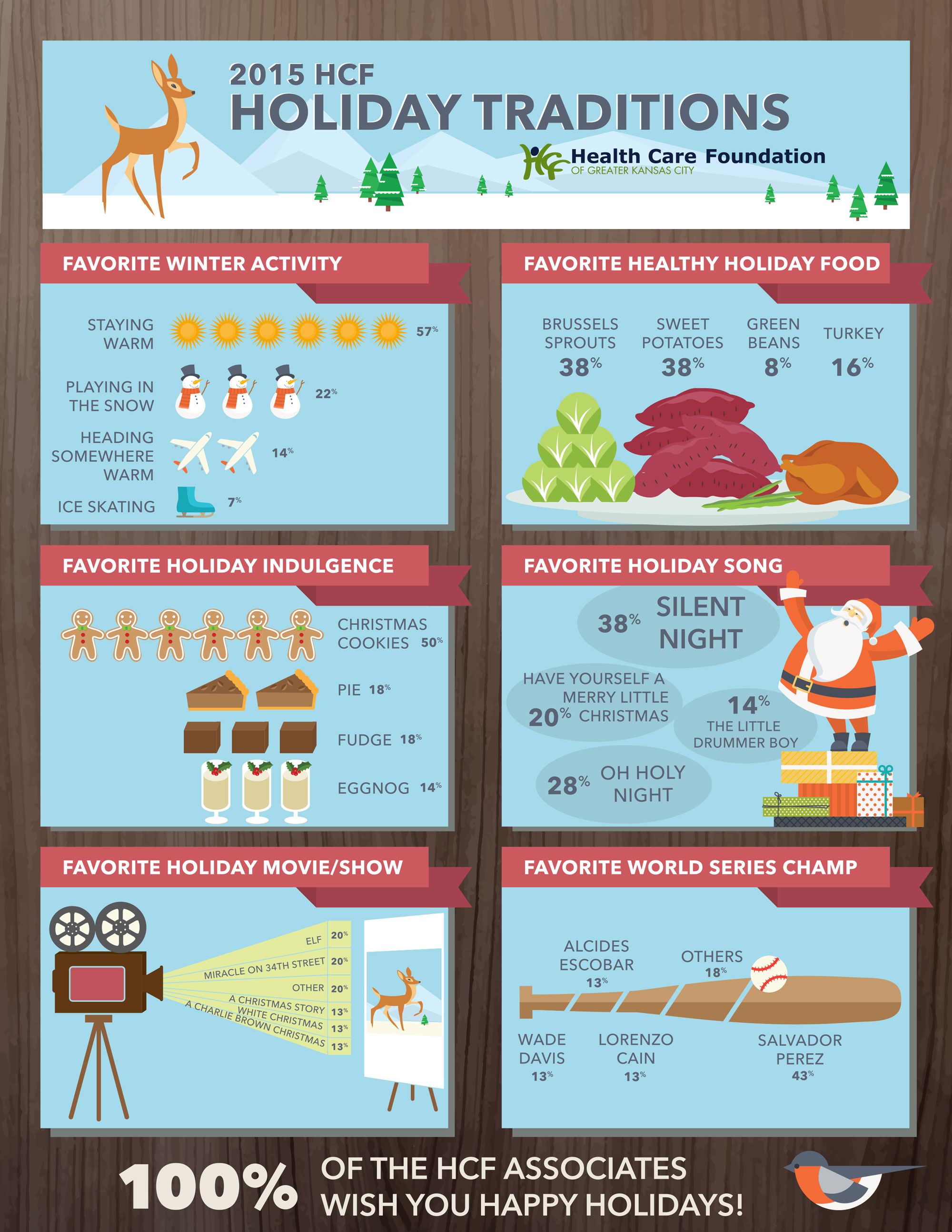 Health Forward Holiday Infographic