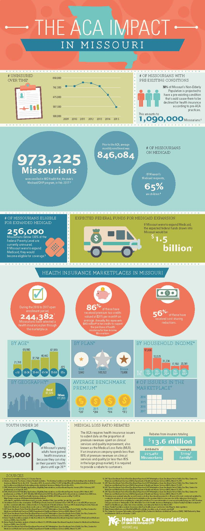 Affordable Care Act, Missouri, Health Forward Foundation, Greater Kansas City