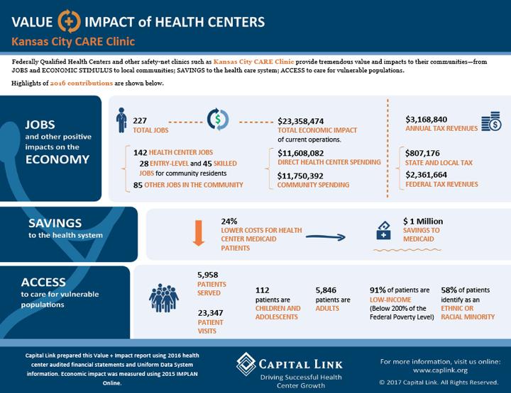 KC CARE Clinic's value to Kansas City's economy