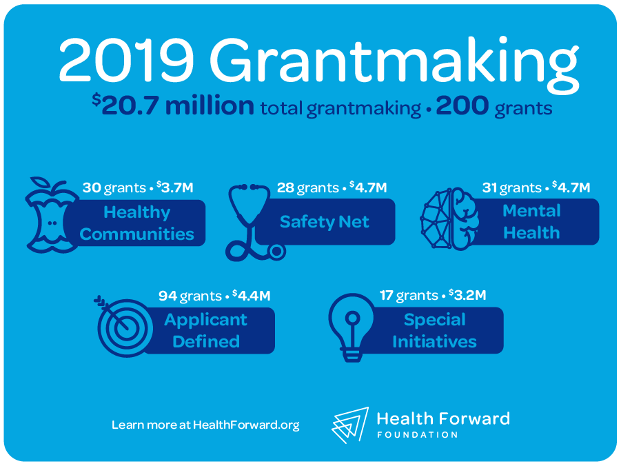 Health Forward's 2019 grantmaking