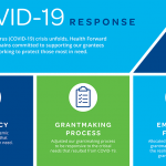 Our Story: How Health Forward responded to COVID-19